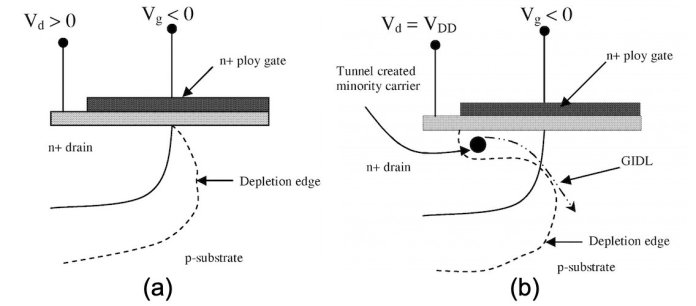 6 causes of mos transistor leakage current 4 hyperedge embed image
