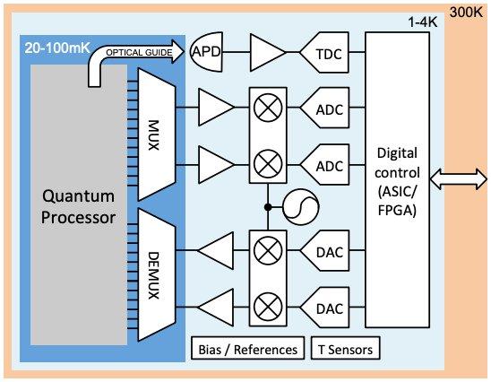 Typical quantum computer block diagram with temperatures