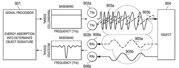 The proposed device is said to improve SNR through multiple polarizations in transmission and reception