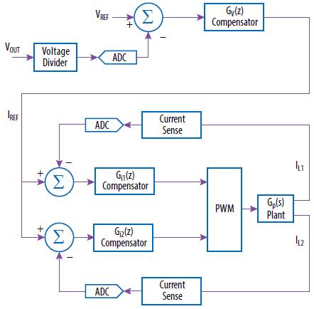 Multi-loop 2-phase converter control block diagram