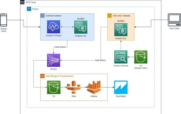The following diagram illustrates the solution architecture.