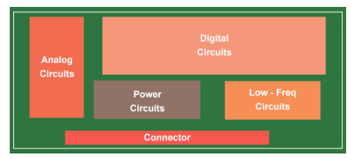 PCB floor planning based on PCB component categorization