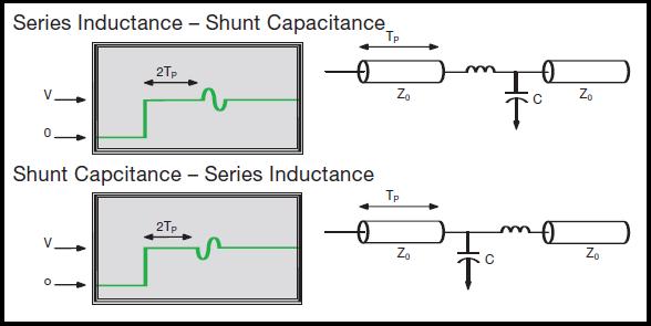 TDR waveform for series and shunt load