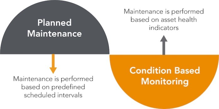 A diagram of planned maintenance and condition based monitoring. Planned Maintenance is preformed based on predefined scheduled intervals. Condition based monitoring is preformed based on asset health indicators.