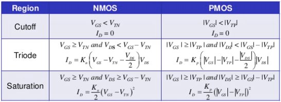 NMOS vs. PMOS operating regions, biasing points, and current equations