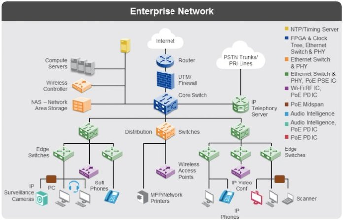 An example enterprise network infrastructure