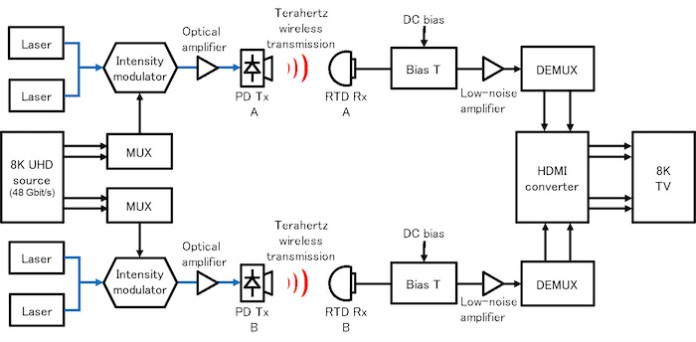 Block diagram of the achieved wireless transmission