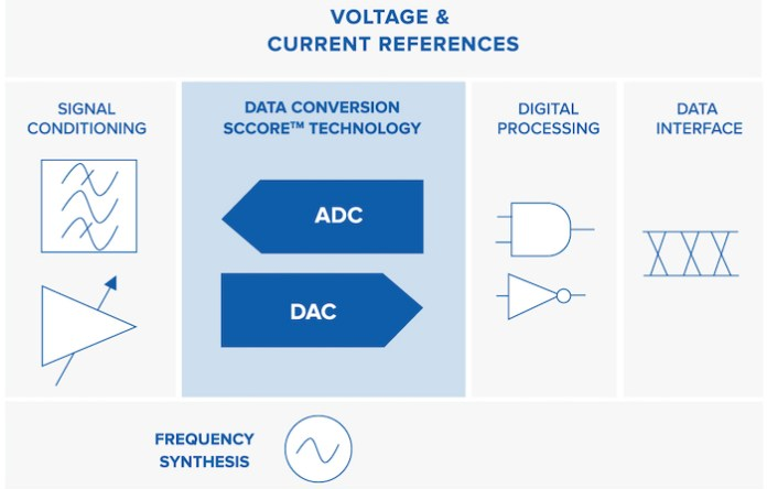 Voltage and current references of a SCALINX signal conversion ASIC
