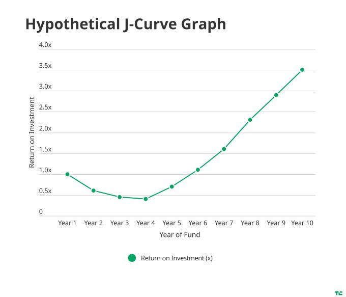softbank and the late stage venture capital j curve 1 hyperedge embed image