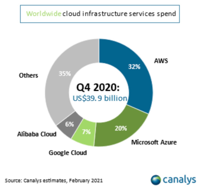 Canalys 4th quarter 2021 cloud infrastructure market share percentages