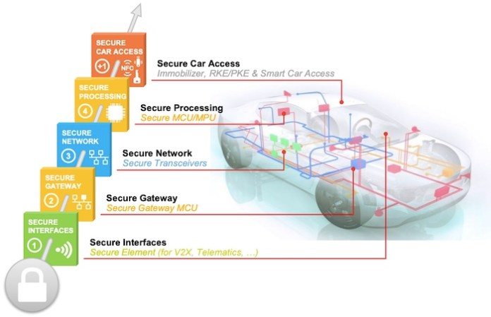 Layers of automotive security
