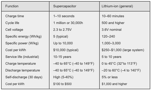 Side-by-side comparison of the performance of a supercapacitor with a Li-ion battery