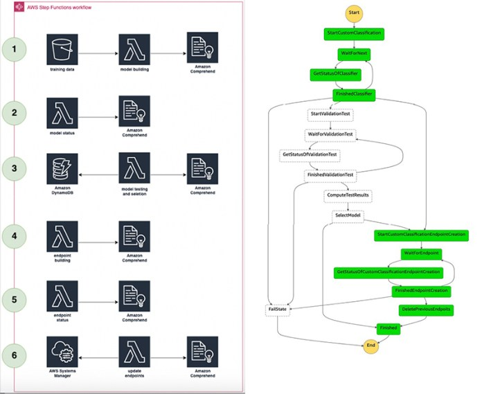 active learning workflow for amazon comprehend custom classification models part 1 hyperedge embed image