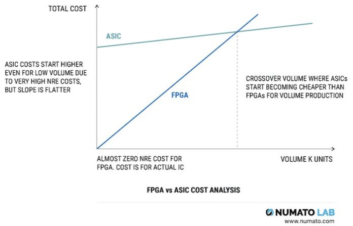 Normalized, idealized cost profile of an ASIC vs FPGA in terms of volume