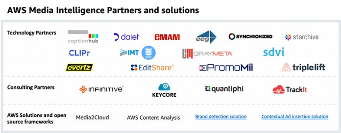 announcing aws media intelligence solutions hyperedge embed image