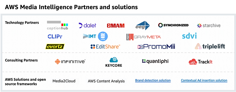announcing aws media intelligence solutions hyperedge embed