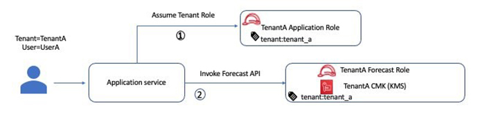 configure amazon forecast for a multi tenant saas application 6 hyperedge embed image