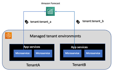 configure amazon forecast for a multi tenant saas application hyperedge embed image