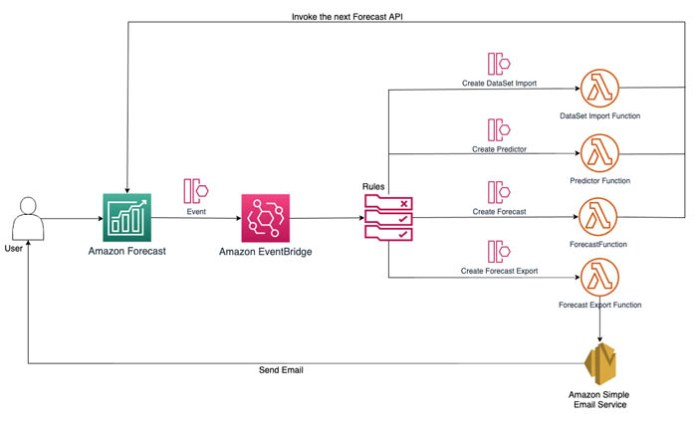 create forecasting systems faster with automated workflows and notifications in amazon forecast hyperedge embed image