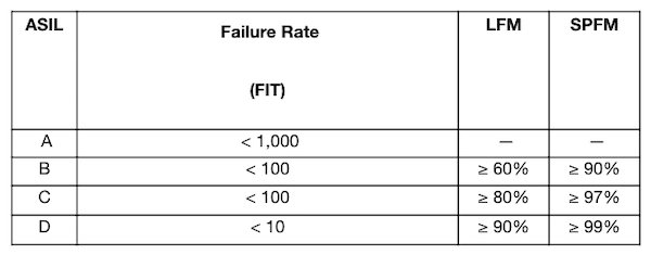 ASIL's failure metrics for hardware components