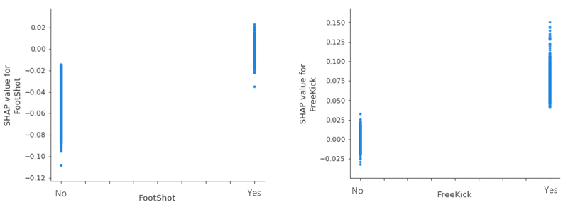 When we take a closer look at two of our (less influential) categorical variables, we see that, all other things being equal, a header invariably decreases the likelihood of a goal, whereas a freekick increases it.