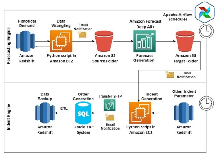 from forecasting demand to ordering an automated machine learning approach with amazon forecast to decrease stockouts excess inventory and costs 7 hyperedge embed image
