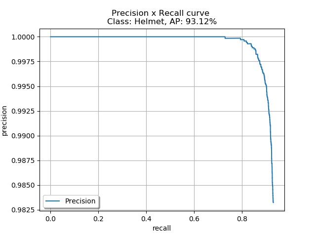 The following graph is a plot of precision vs. recall for all the frames with mAP of 93.12% using object detection metrics.