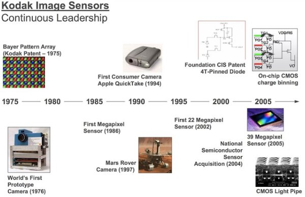 Decades of breakthrough technologies by Kodak paved the way for current CMOS-based image sensors