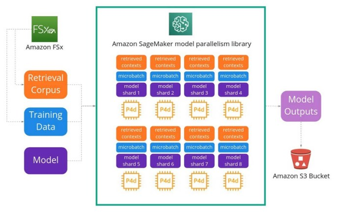 how latent space used the amazon sagemaker model parallelism library to push the frontiers of large scale transformers hyperedge embed image