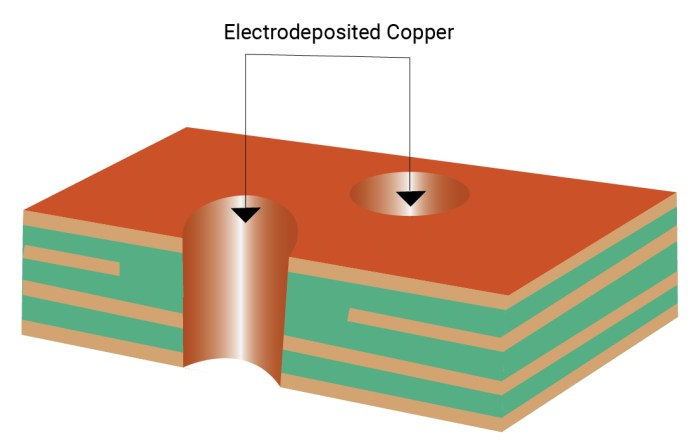 Drill hole copper plating