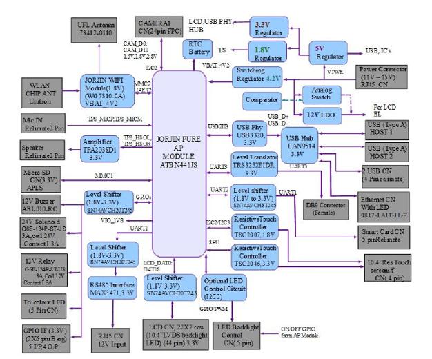 Block diagram of a schematic