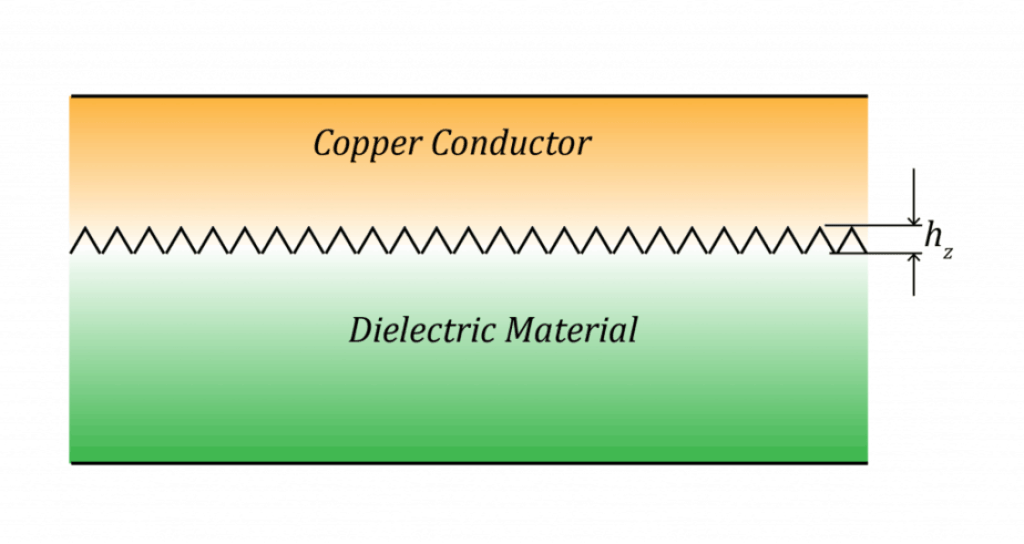 PCB transmission line surface roughness
