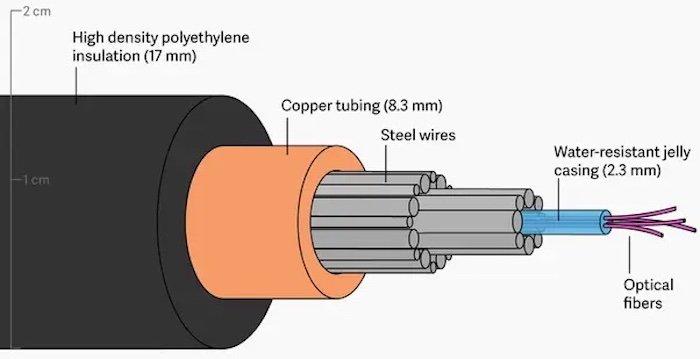 A diagram of a fiber optic cable.