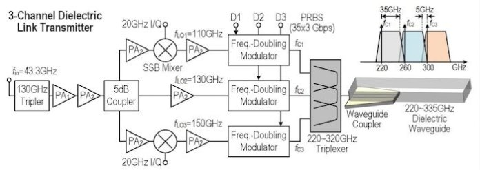 The diagram of the 3-channel dielectric link transmitter