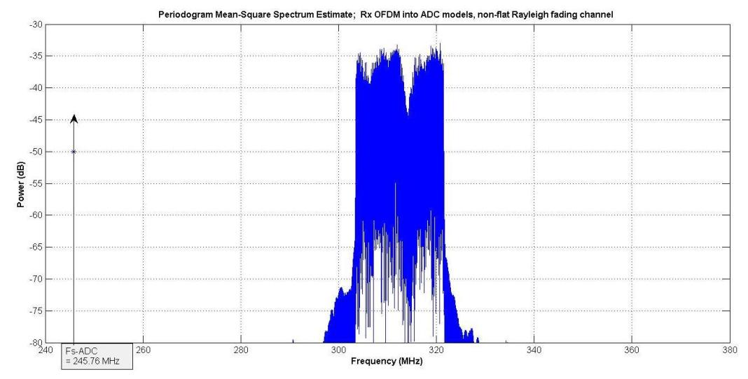 modeling adcs using intermodulation polynomial and effective number of bits 11 hyperedge embed