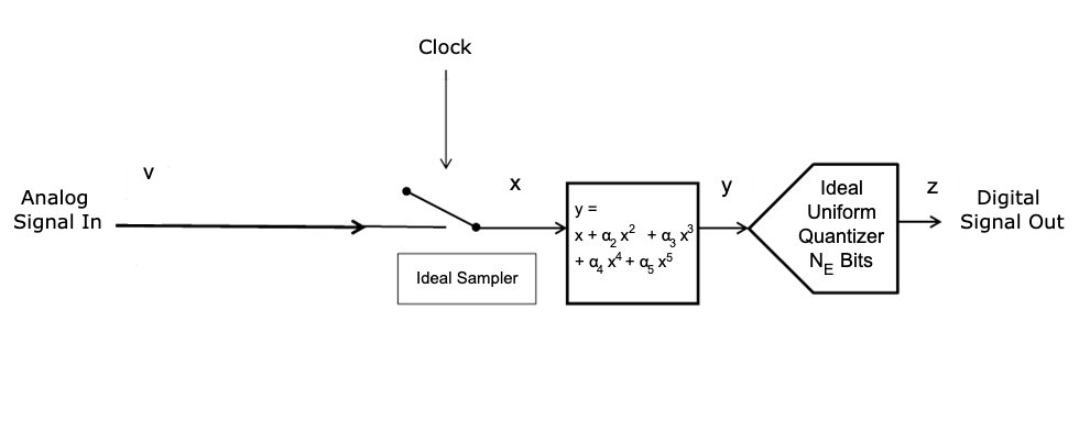 modeling adcs using intermodulation polynomial and effective number of bits hyperedge embed