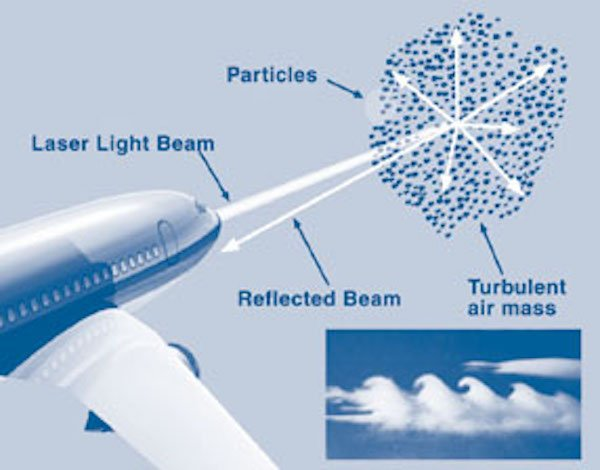 A high-level depiction of one way NASA has detected clear-air turbulence in the past.