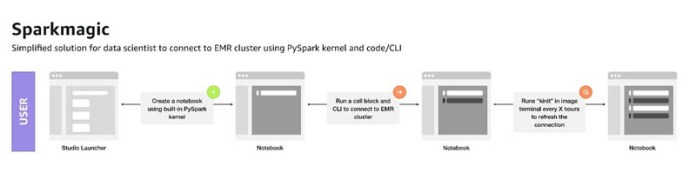 perform interactive data processing using spark in amazon sagemaker studio notebooks 3 hyperedge embed image