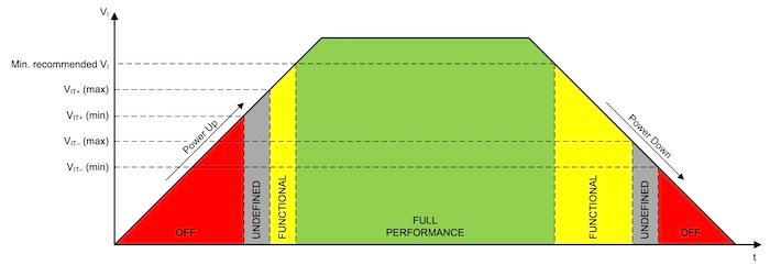 Circuit block performance varies from intended as the input voltage varies.