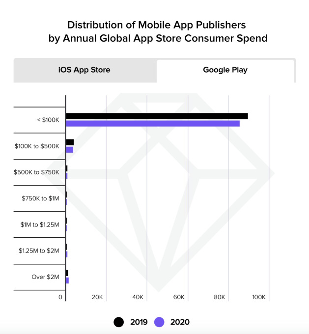this week in apps google play slashes commissions apple sued over scammy apps youtube launches a tiktok clone in the us 2 hyperedge embed image