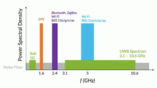 Spectrum use of various radio frequency applications, including UWB