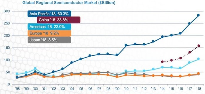 A line graph showing the trend in the global regional semiconductor market.