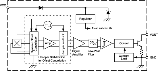 Magnetometer uses