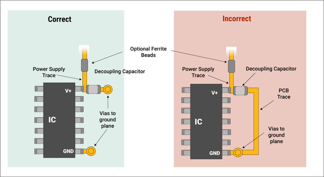 An effective decoupling capacitor placement on a PCB trace