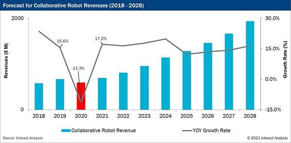 interactcobots2021