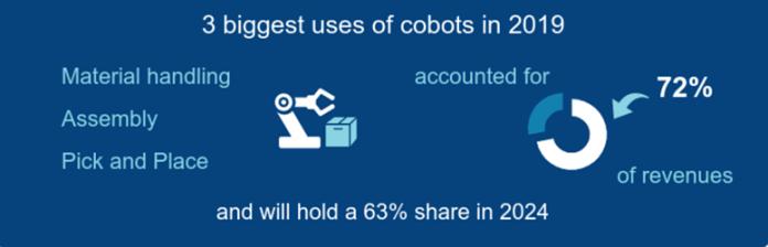 cobot-sales-interact-Screen-Shot-2021-01-19-at-25833-PM
