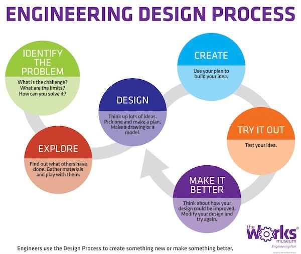 A high-level depiction of the engineering design process, which changes when using a modular design.