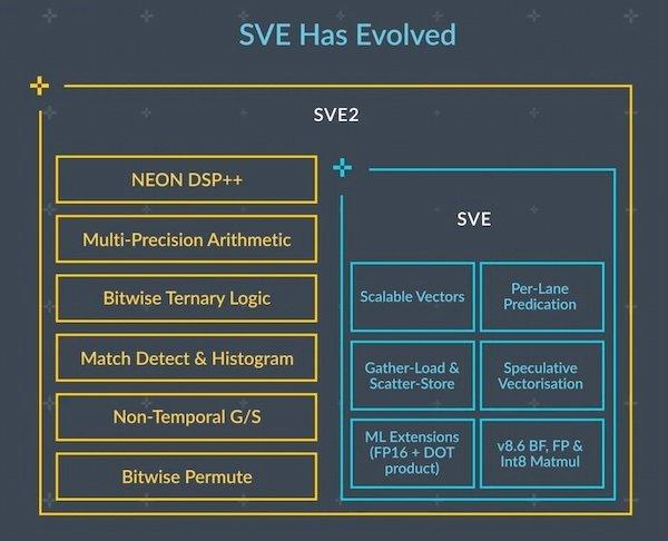 The evolution of SVE.