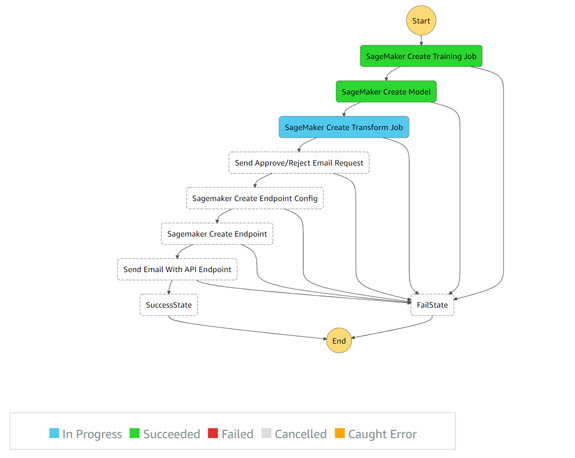 build a ci cd pipeline for deploying custom machine learning models using aws services 2 hyperedge embed image