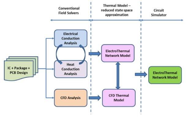 CFD model flow chart